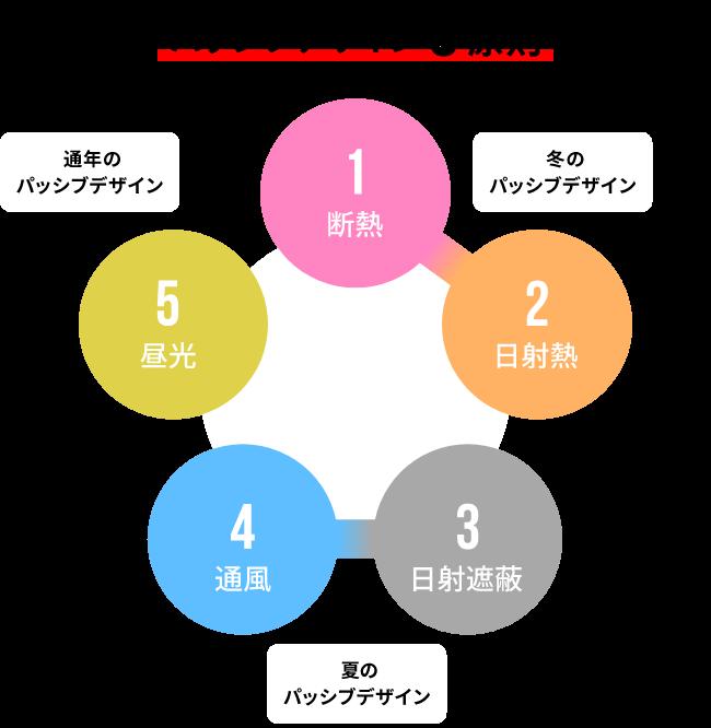 図:パッシブデザインの5原則 1.断熱 2.日射光 3.日射遮蔽 4.通風 5.昼光