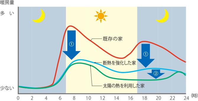 図:暖房量