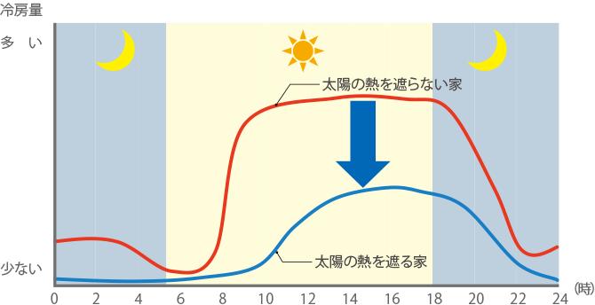 図:冷房量
