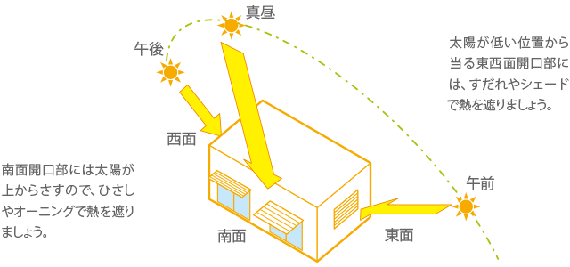 図:南面開口部には太陽が上からさすので、ひざしやオーニングで熱を遮りましょう。,太陽が低い位置から当たる東西面開口部には、すだれやシェードで熱を遮りましょう。
