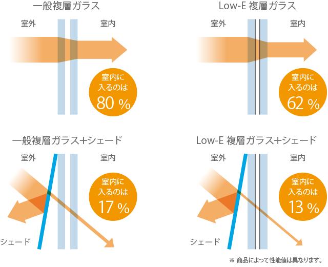 図:一般複層ガラス(室内に入るのは80%),Low-E複層ガラス(室内に入るのは63%),一般複層ガラス+シェード(室内に入るのは17%),Low-E複層ガラス+シェード(室内に入るのは13%)※商品によって性能値は異なります