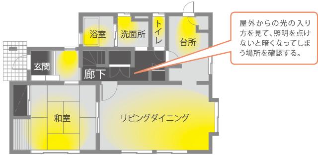 図:野外からの光の入り方を見て、証明を点けないと暗くなってしまう場所を確認する。(廊下など)