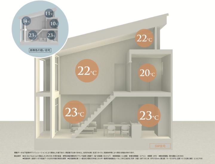 図:SW工法によって2階も温かい