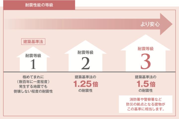 図:耐震性能の等級