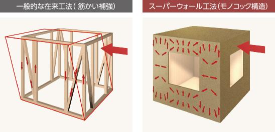 図:一般的な在来工法(筋かい補強)スーパーウォール工法(モノコック構造)