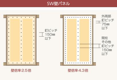 図:壁倍率2.5倍のパネル 壁倍率4.3倍のパネル