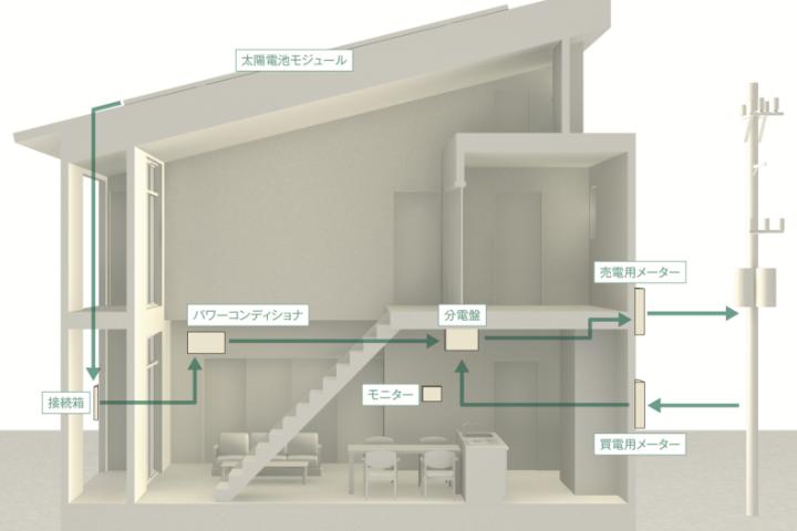 図:ゼロエネ住宅