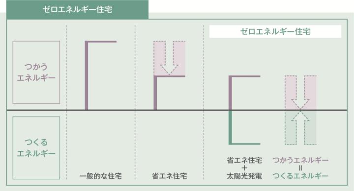 図:ゼロエネルギー住宅
